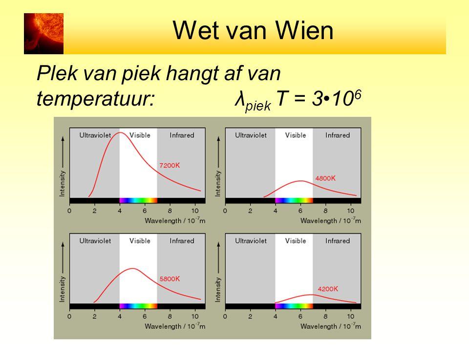 Wet van Wien Plek van piek hangt af van temperatuur: λpiek T = 3•106