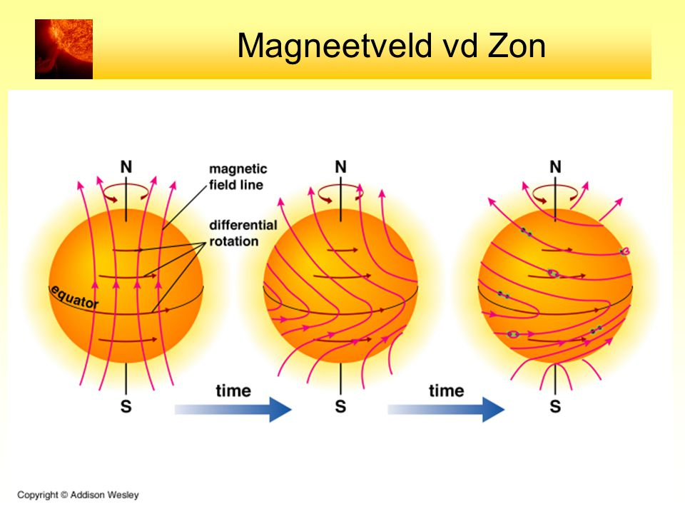 Magneetveld vd Zon