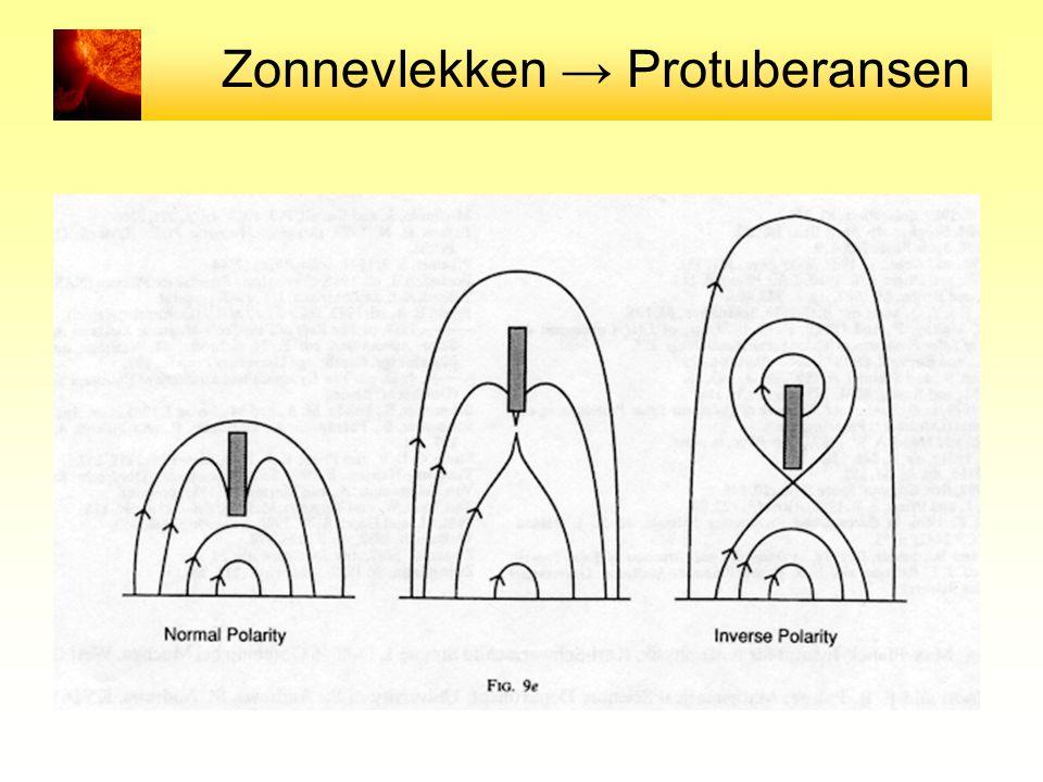 Zonnevlekken → Protuberansen