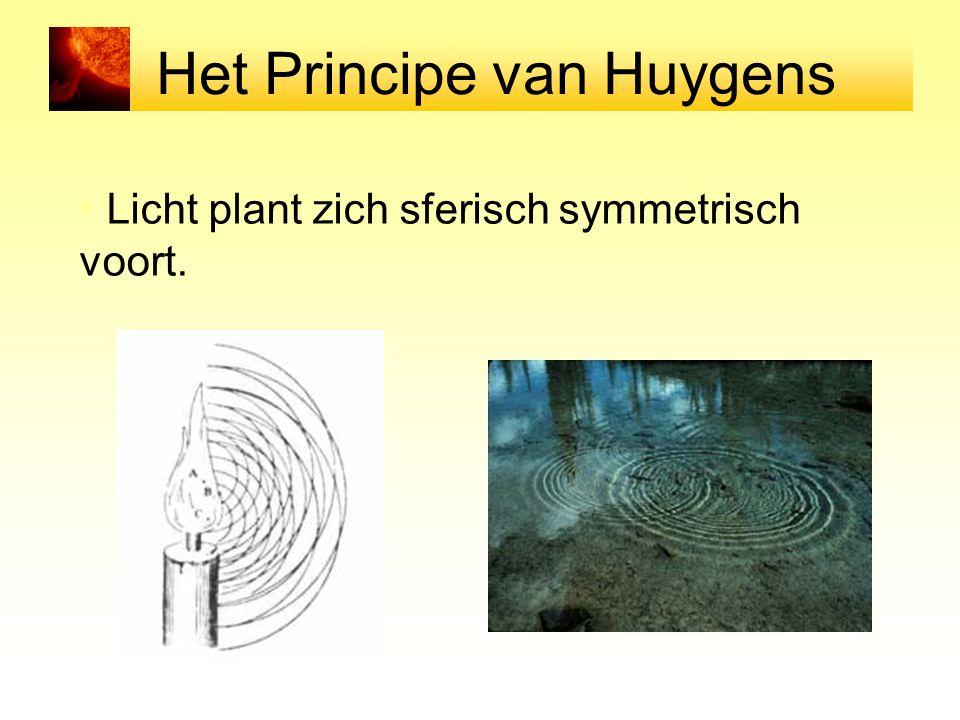 Het Principe van Huygens