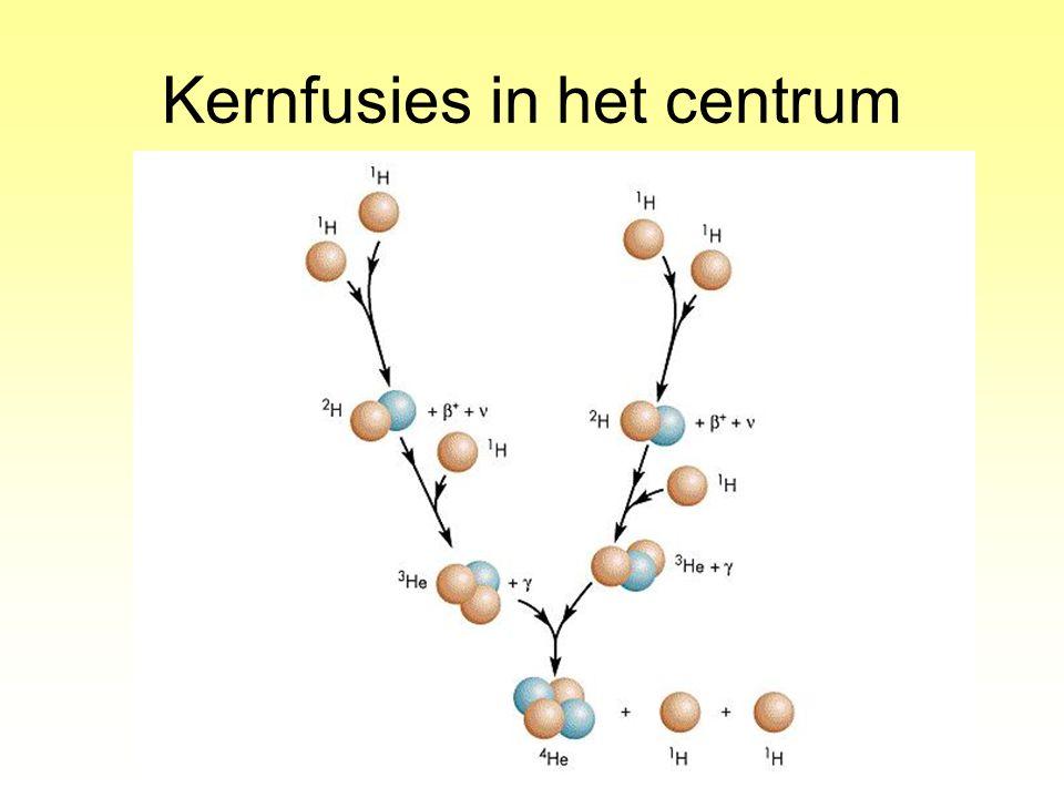 Kernfusies in het centrum