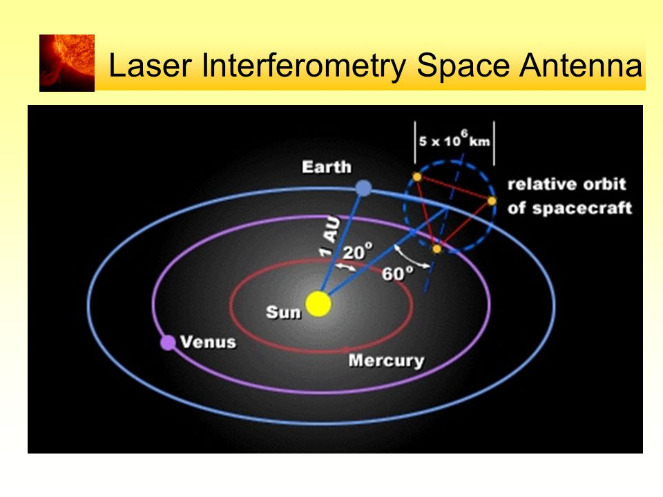 Laser Interferometry Space Antenna
