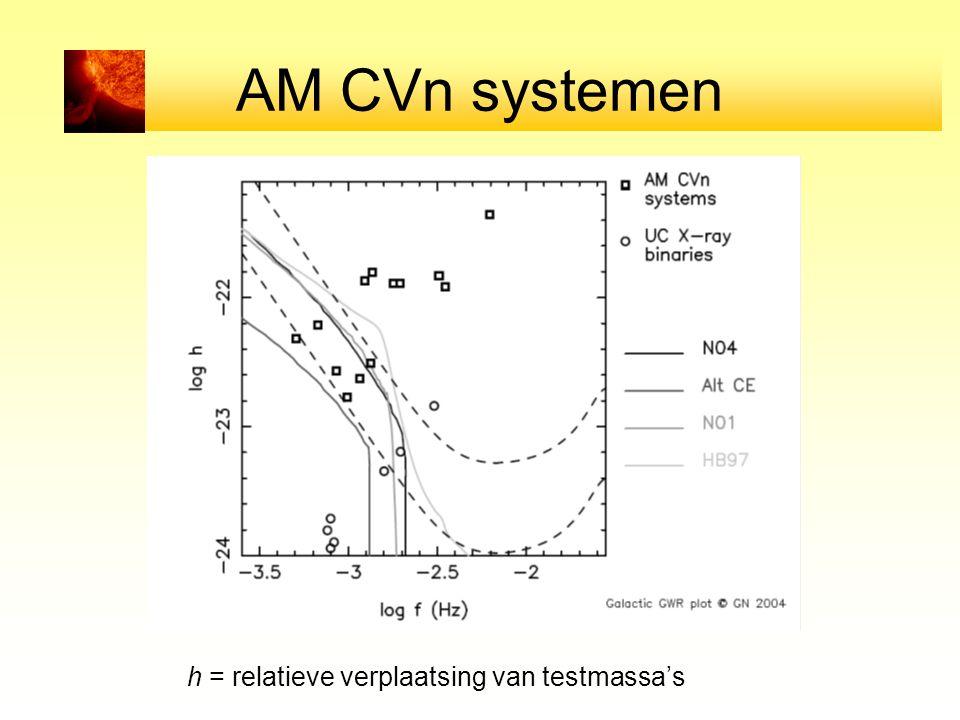 AM CVn systemen h = relatieve verplaatsing van testmassa's