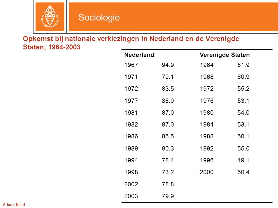 Opkomst bij nationale verkiezingen in Nederland en de Verenigde Staten, 1964-2003