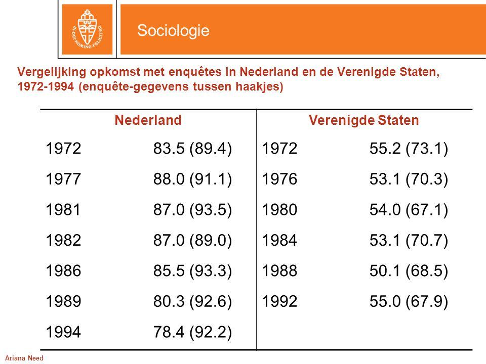 Vergelijking opkomst met enquêtes in Nederland en de Verenigde Staten, 1972-1994 (enquête-gegevens tussen haakjes)