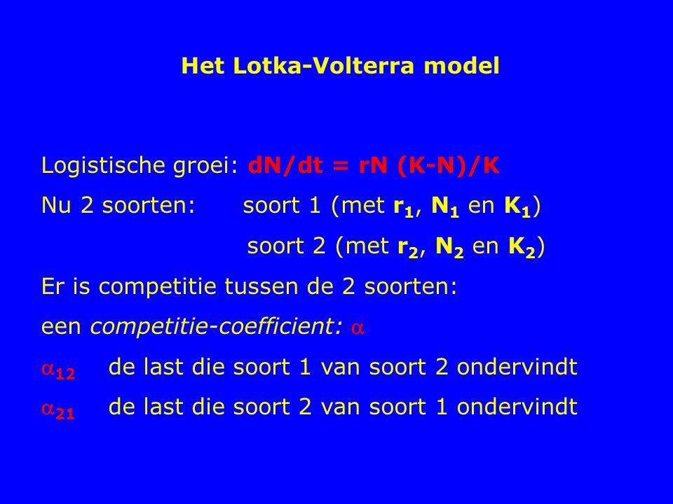 Het Lotka-Volterra model