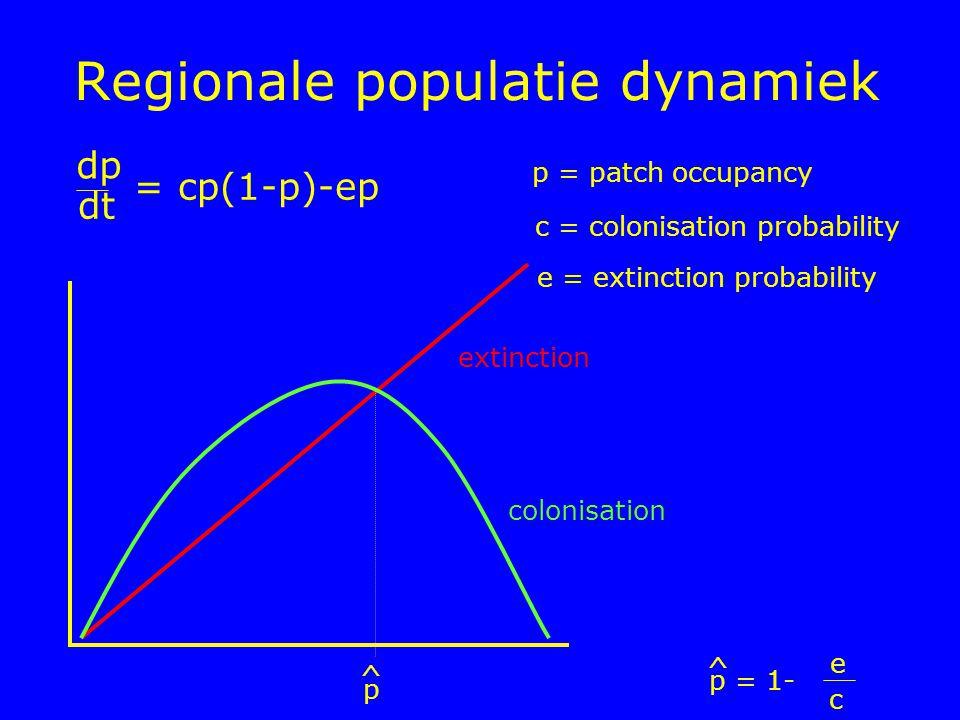 Regionale populatie dynamiek