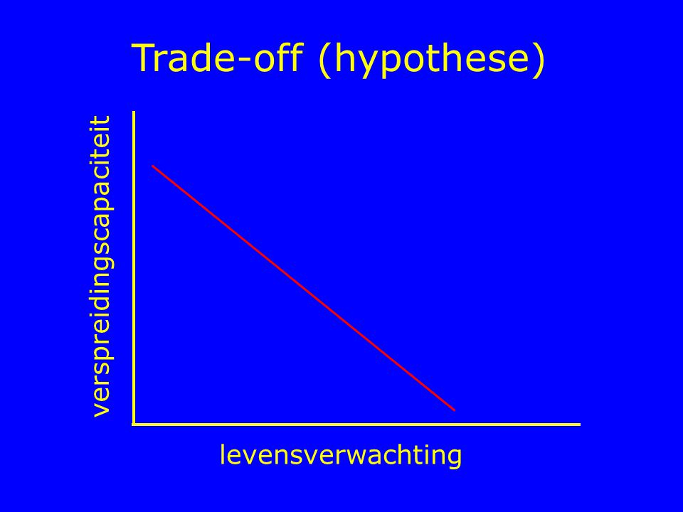 Trade-off (hypothese)