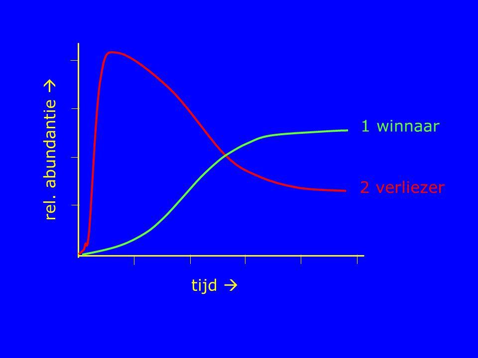 1 winnaar rel. abundantie  2 verliezer tijd 