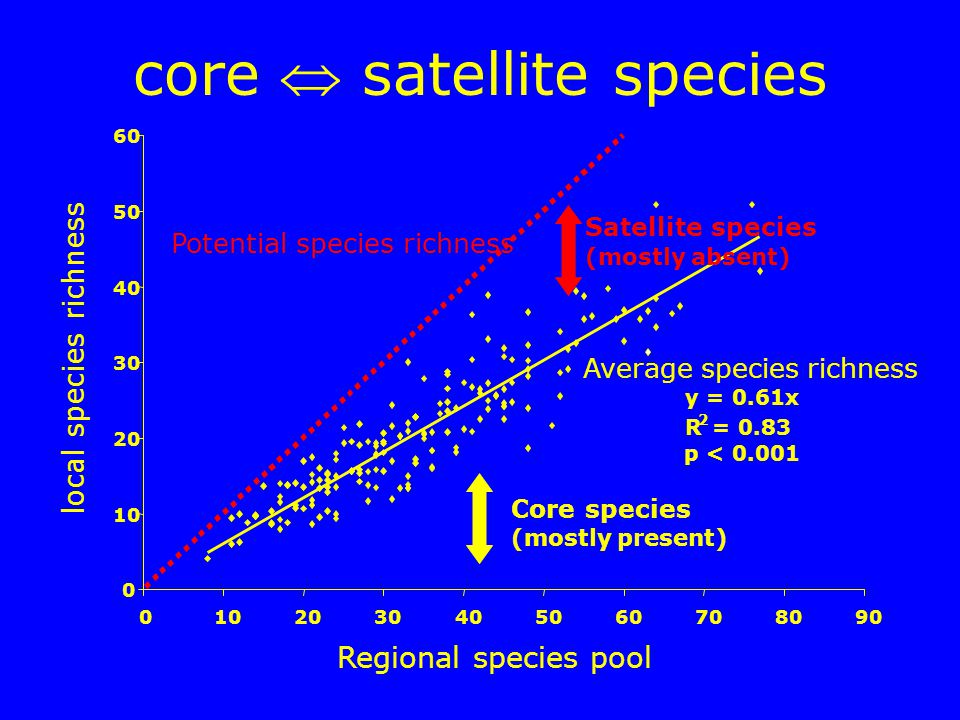 core  satellite species