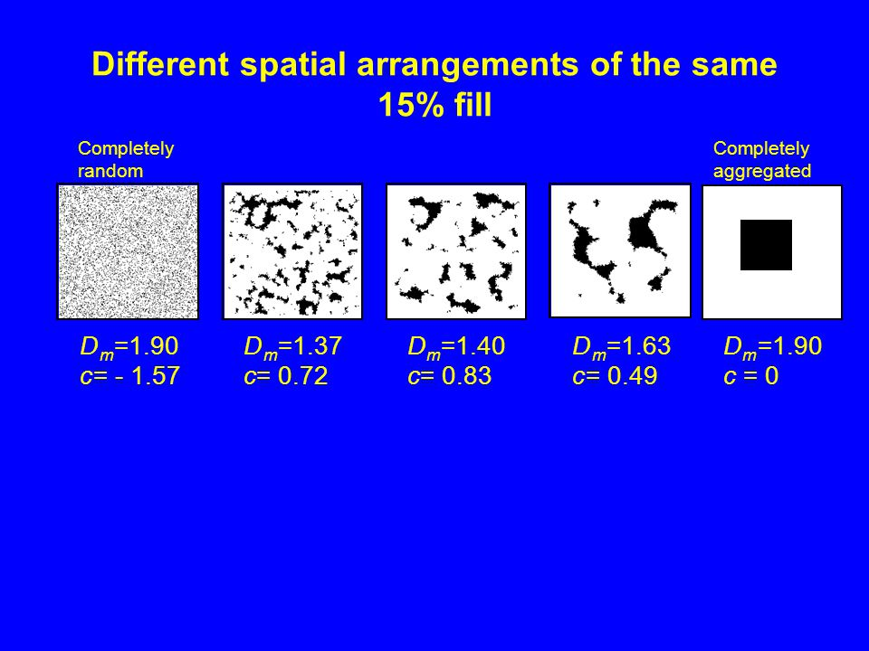 Different spatial arrangements of the same 15% fill