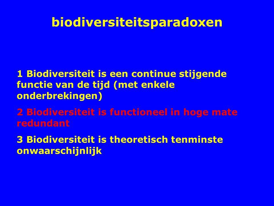 biodiversiteitsparadoxen