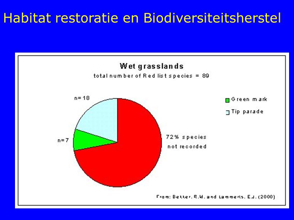 Habitat restoratie en Biodiversiteitsherstel