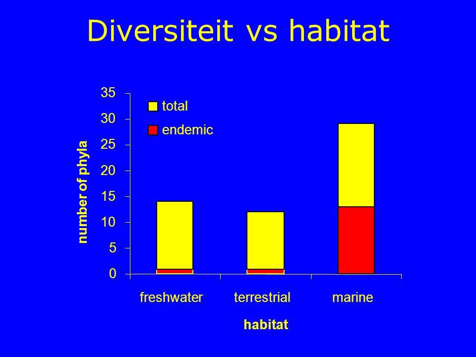 Diversiteit vs habitat