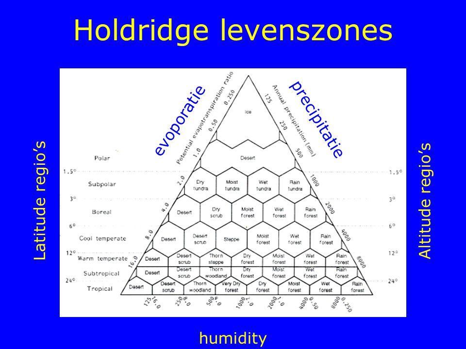 Holdridge levenszones