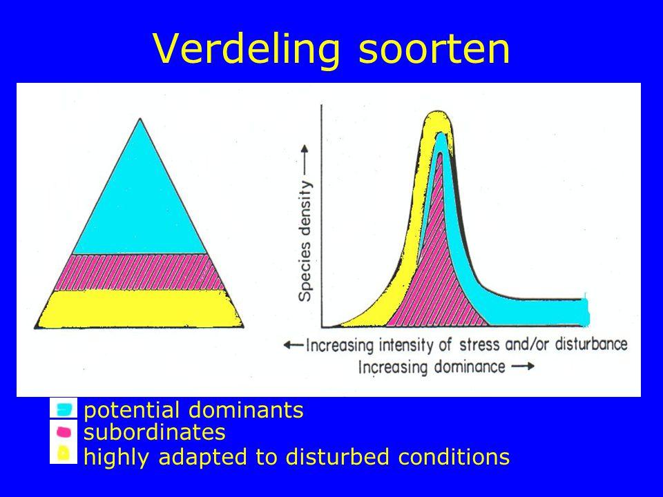 Verdeling soorten potential dominants subordinates