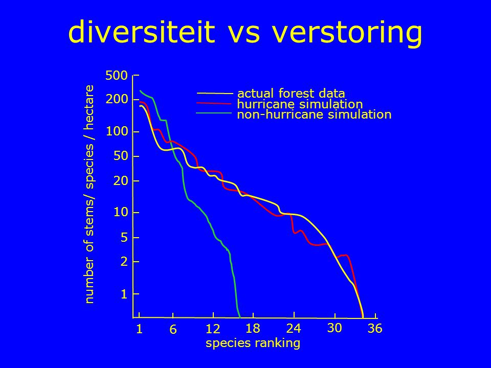 diversiteit vs verstoring