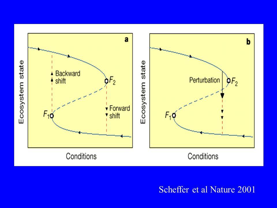 Scheffer et al Nature 2001