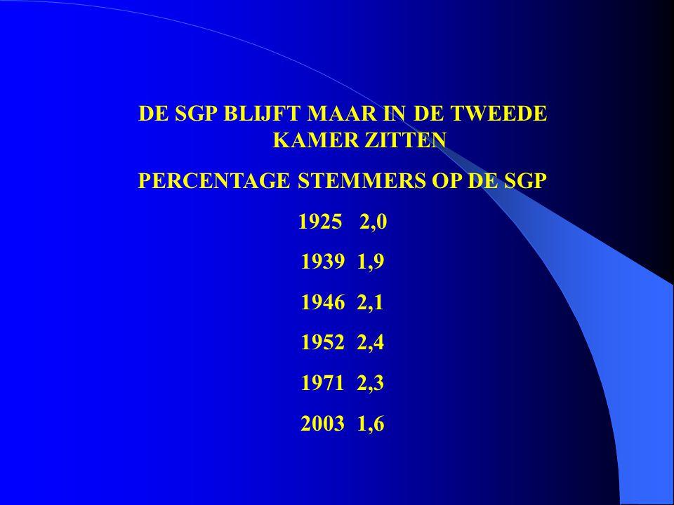 PERCENTAGE STEMMERS OP DE SGP