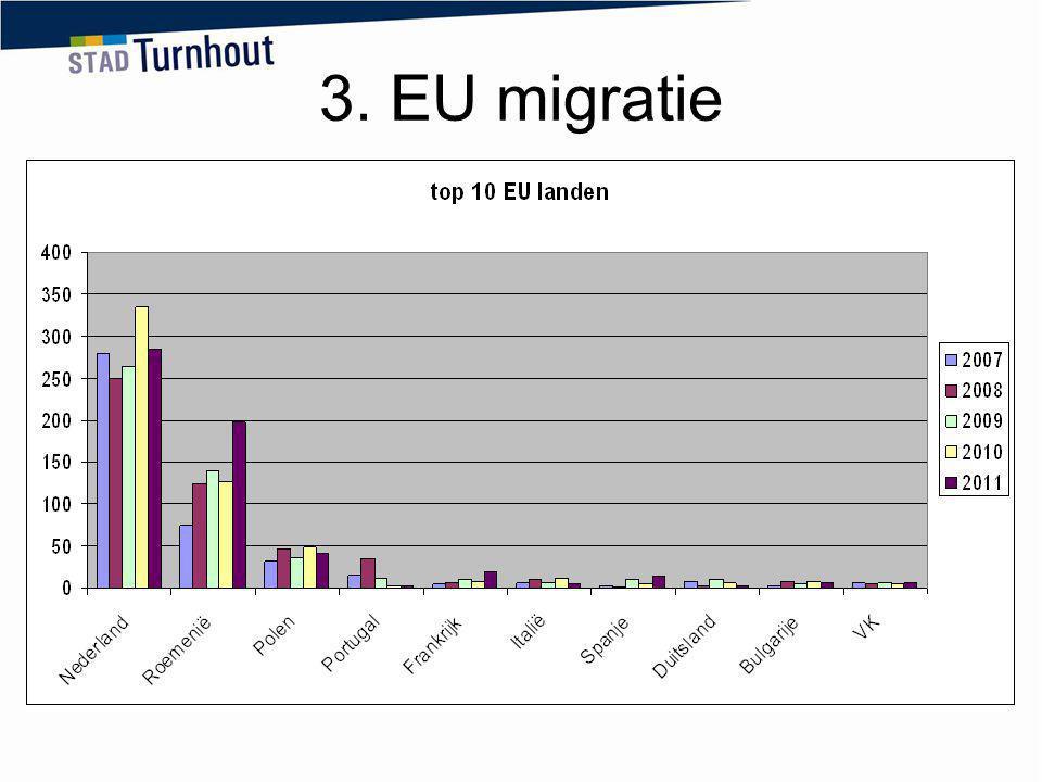 3. EU migratie Nederland, Roemenië en Polen zijn samen goed voor meer dan 86% van het totale aantal inschrijvingen.