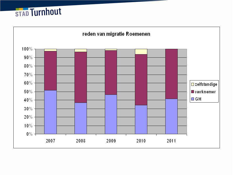 overgangsmaatregelen verlengd tot 31/12/2013 (samen met Bulgarije)