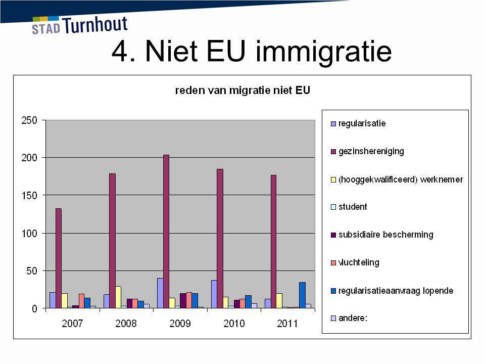 4. Niet EU immigratie In 2009 en 2010 zijn er meer verblijfsvergunningen afgeleverd in kader van de regularisatiecampagne van eind 2009.
