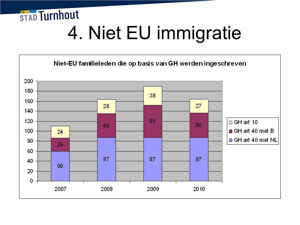 4. Niet EU immigratie Drie soorten GH Art 10 niet EU met niet EU