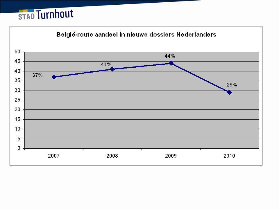 De Belgiëroute blijft een belangrijke reden om naar Turnhout te verhuizen, maar lijkt toch aan belang te verliezen