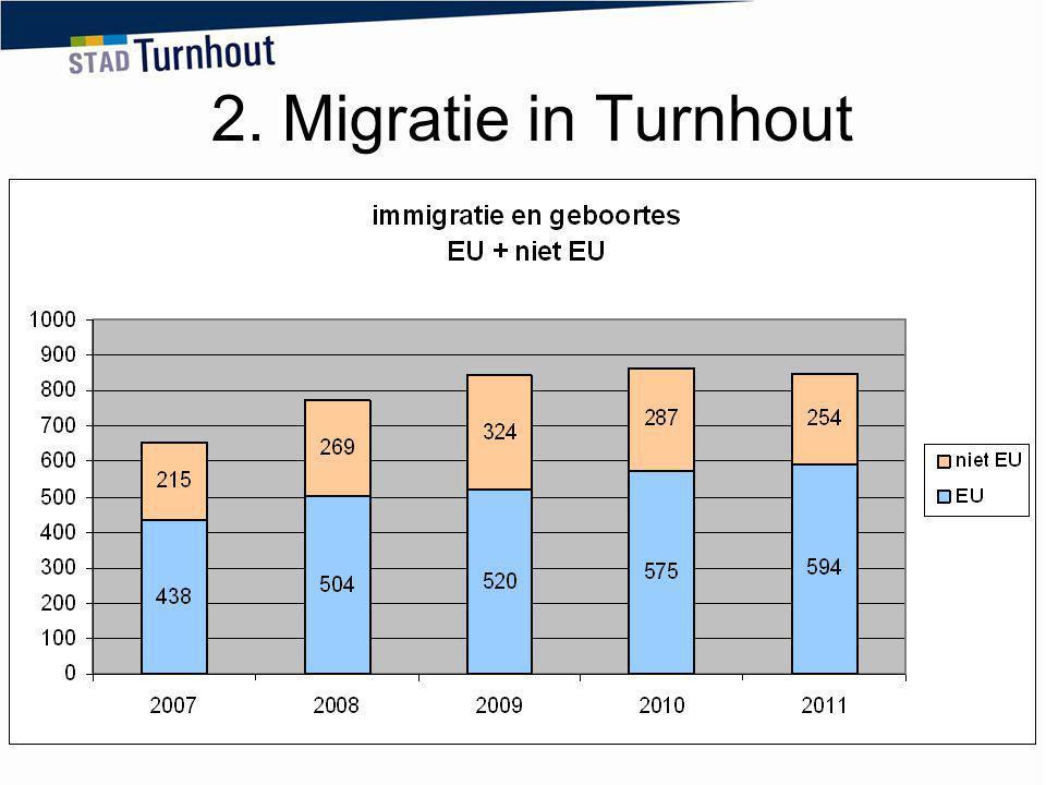2. Migratie in Turnhout Nieuwe inschrijvingen van vreemdelingen: immigratie vanuit het buitenland en geboortes.