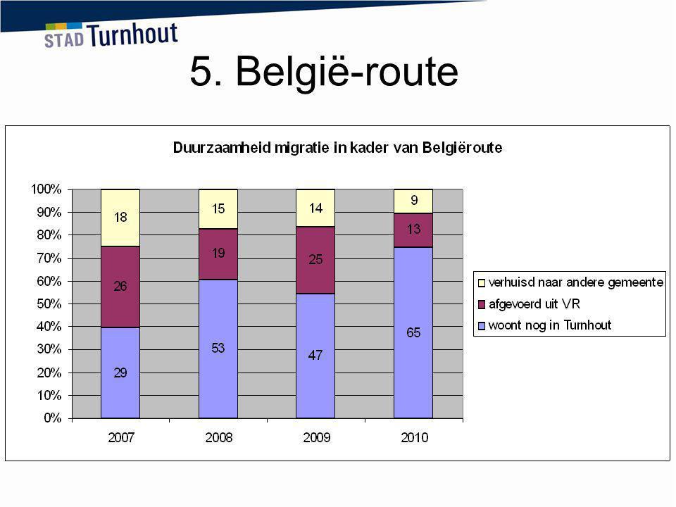 5. België-route buitenlandse partners keren niet meer zo vlug terug naar Nederland