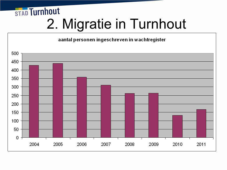 2. Migratie in Turnhout 2011: opening FOI de Statie: +37 personen,