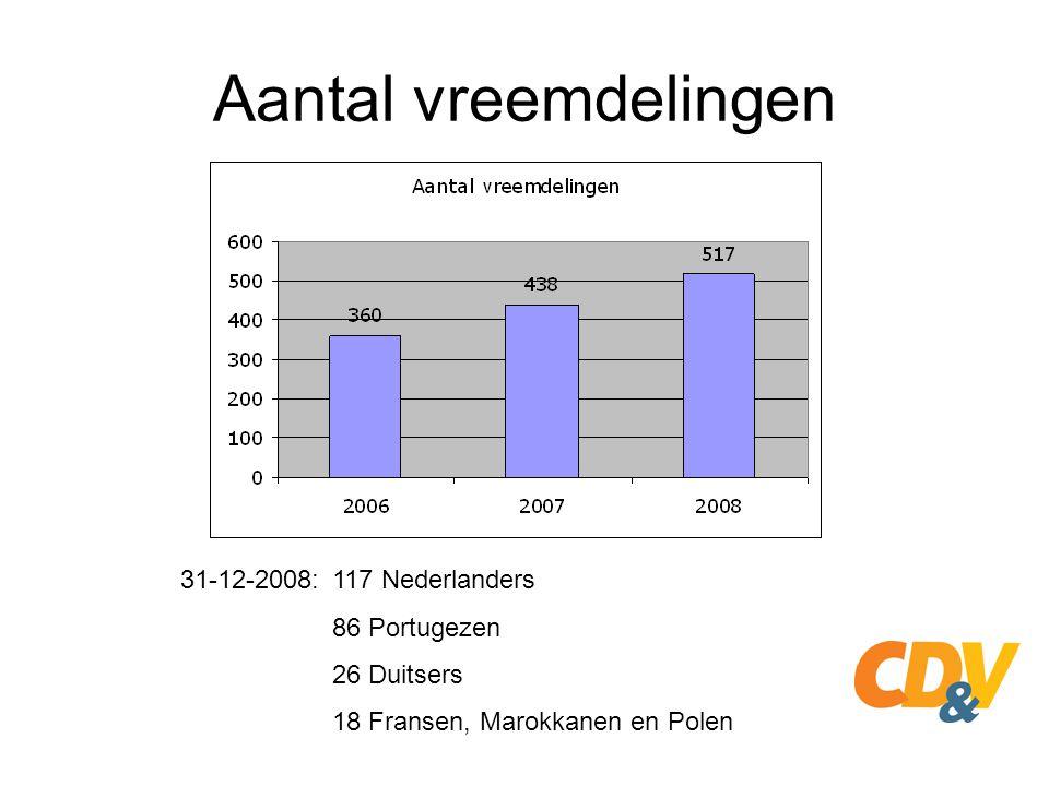 Aantal vreemdelingen 31-12-2008: 117 Nederlanders 86 Portugezen