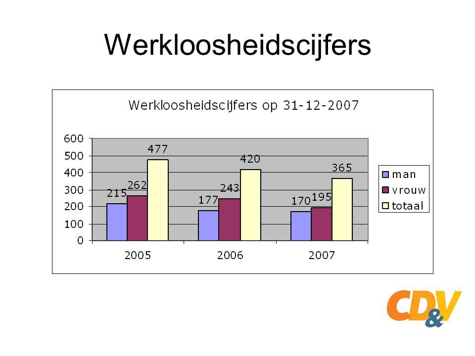 Werkloosheidscijfers