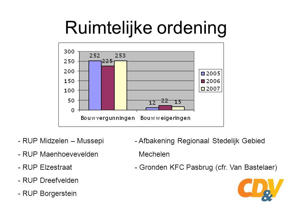 Ruimtelijke ordening - RUP Midzelen – Mussepi - Afbakening Regionaal Stedelijk Gebied. - RUP Maenhoevevelden Mechelen.