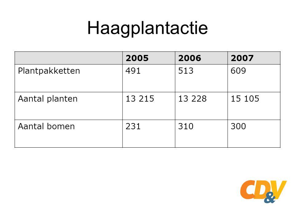 Haagplantactie 2005 2006 2007 Plantpakketten 491 513 609