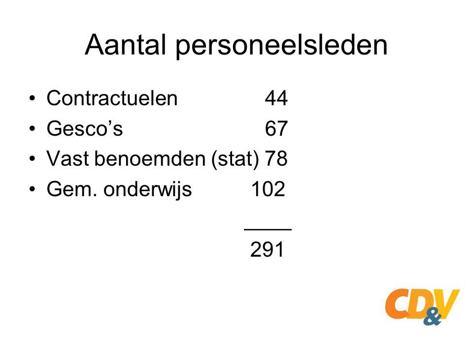 Aantal personeelsleden