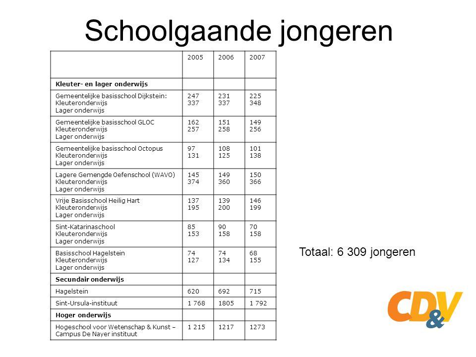 Schoolgaande jongeren
