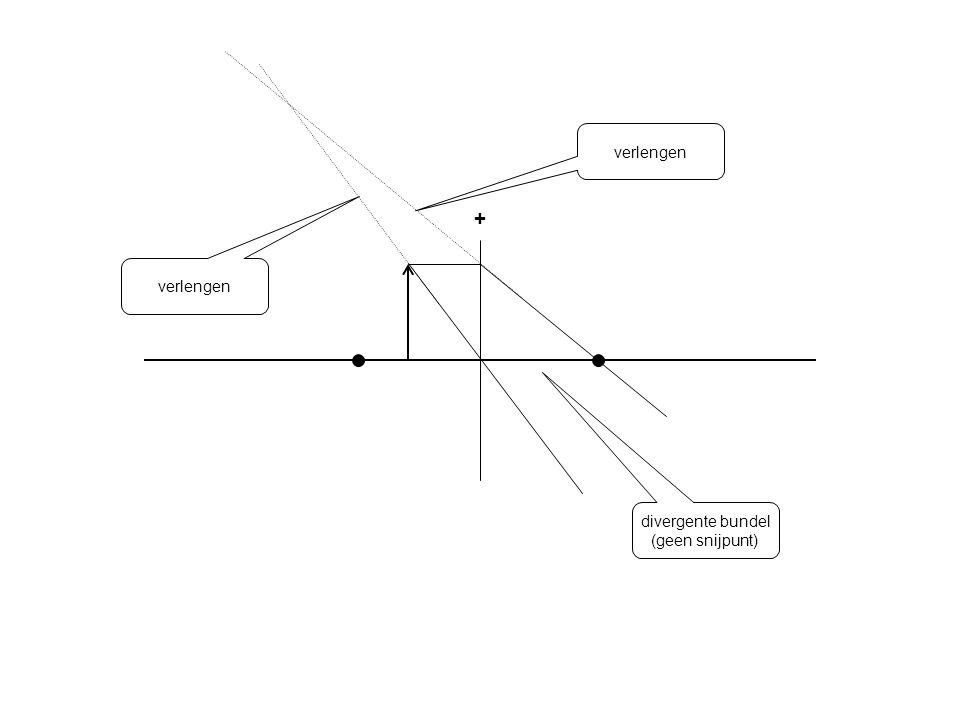 verlengen + verlengen divergente bundel (geen snijpunt)