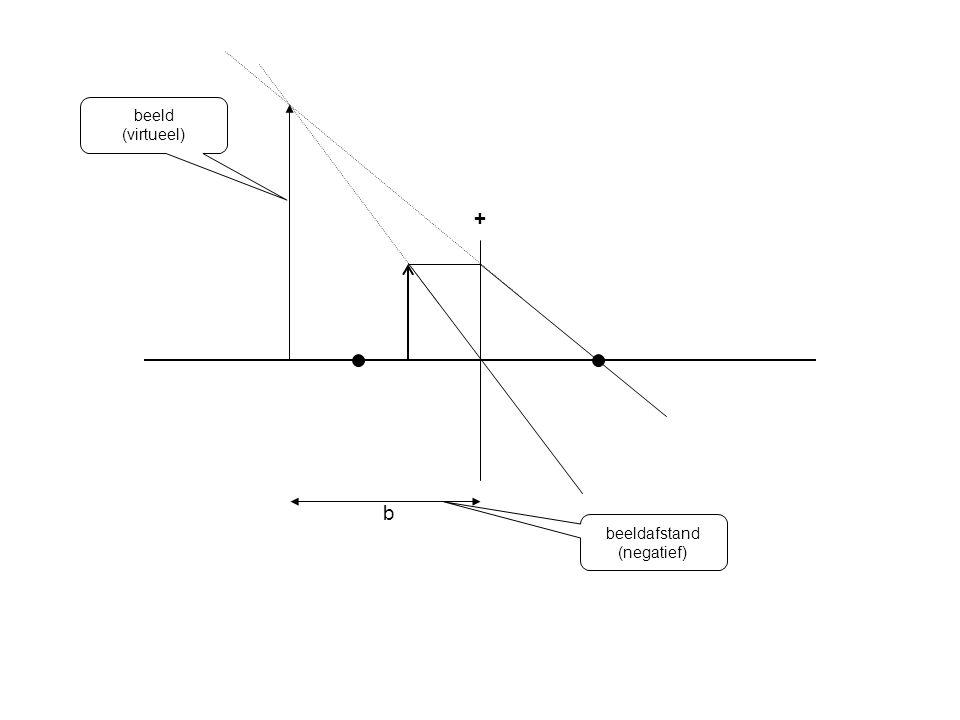 beeld (virtueel) + b beeldafstand (negatief)
