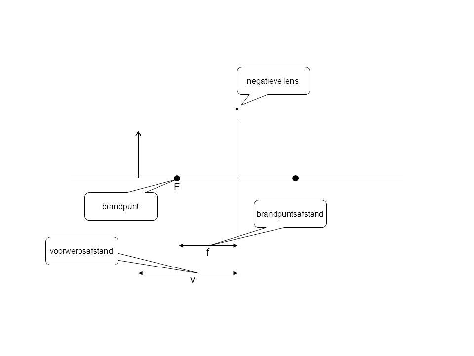 negatieve lens - F brandpunt brandpuntsafstand voorwerpsafstand f v