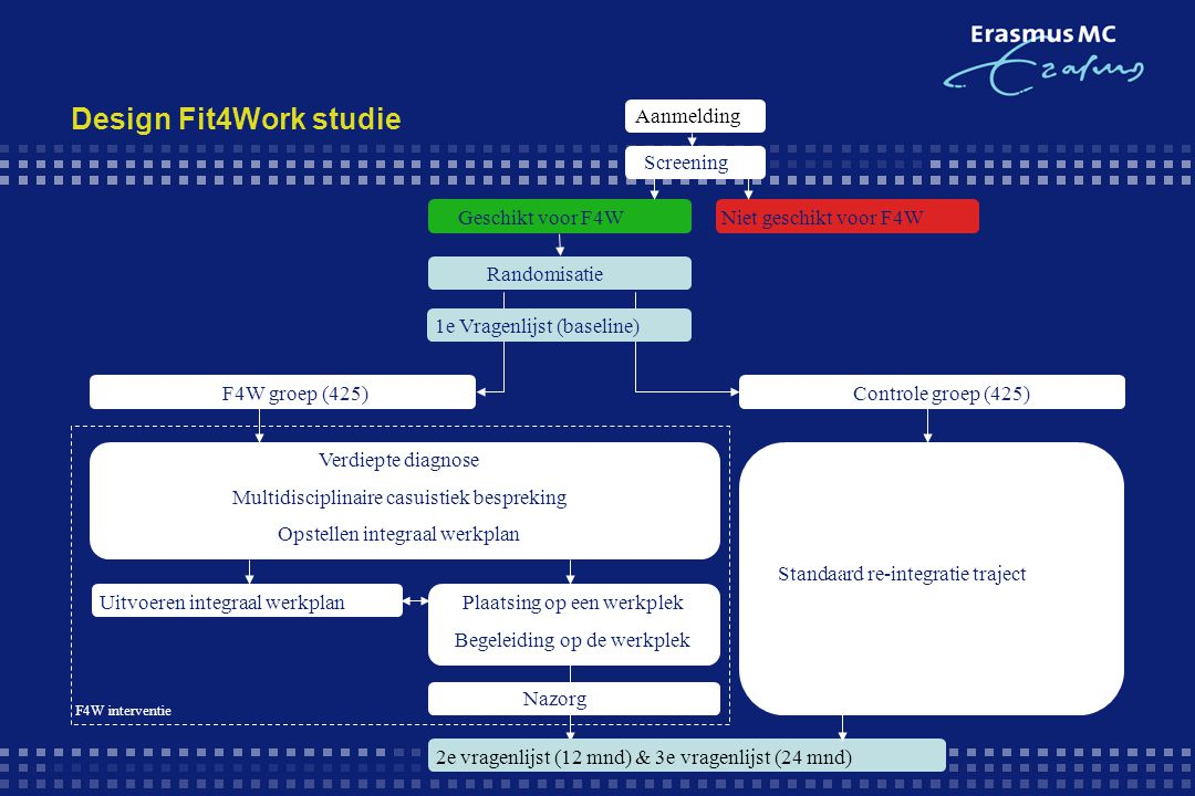 Design Fit4Work studie Plaatsing op een werkplek