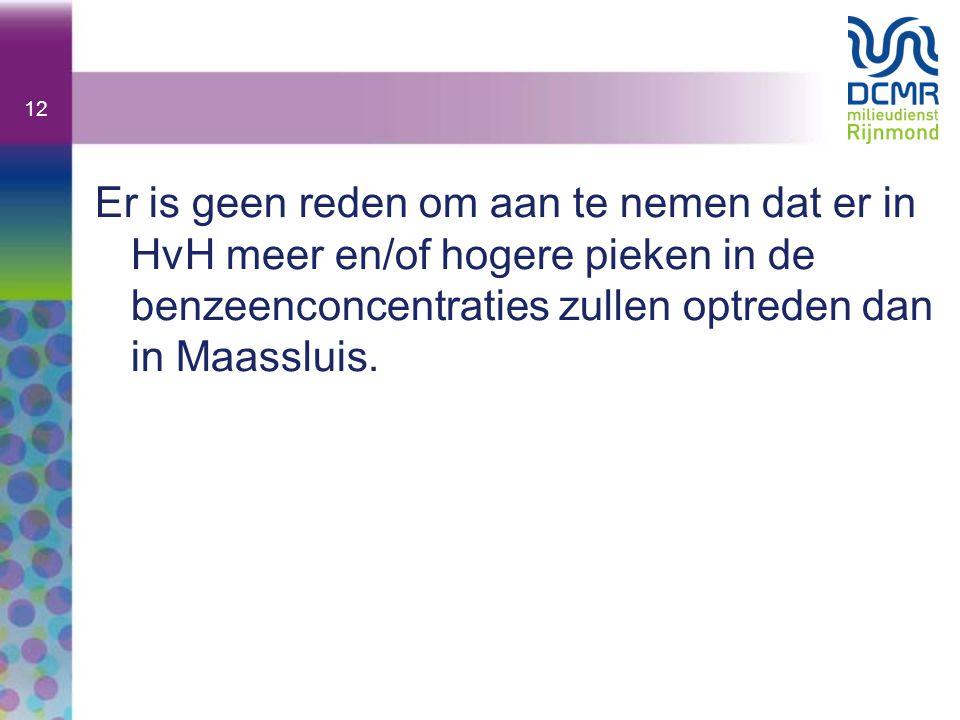 Er is geen reden om aan te nemen dat er in HvH meer en/of hogere pieken in de benzeenconcentraties zullen optreden dan in Maassluis.