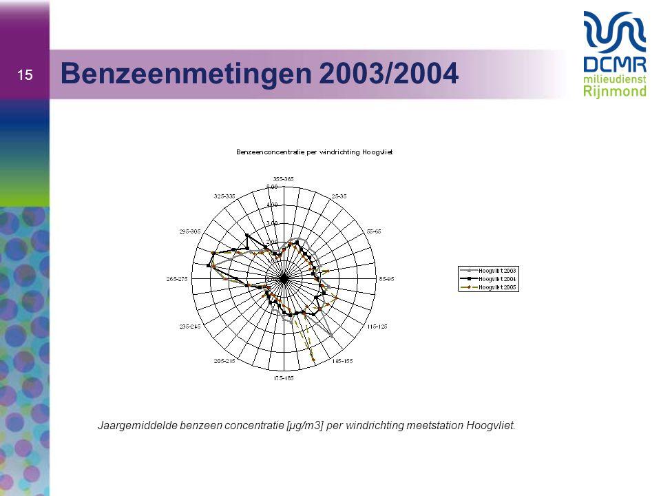 15 Benzeenmetingen 2003/2004.