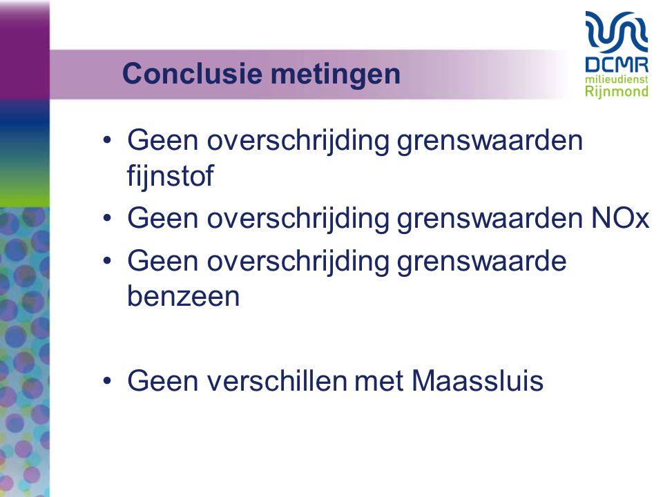 Conclusie metingen Geen overschrijding grenswaarden fijnstof. Geen overschrijding grenswaarden NOx.