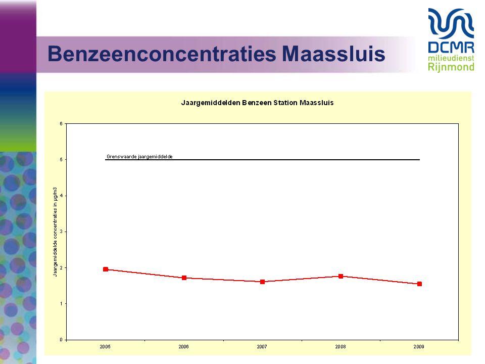 Benzeenconcentraties Maassluis