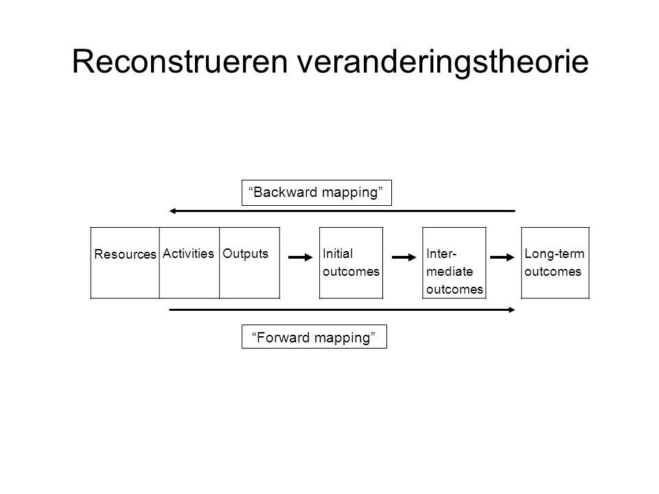 Reconstrueren veranderingstheorie