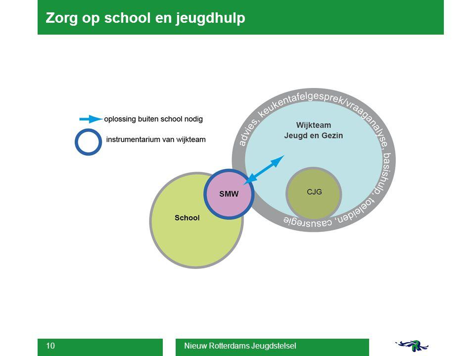 Zorg op school en jeugdhulp