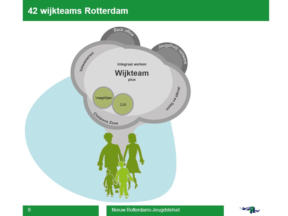 42 wijkteams Rotterdam 9 Nieuw Rotterdams Jeugdstelsel 03-02-14