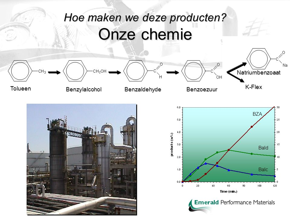 Hoe maken we deze producten Onze chemie
