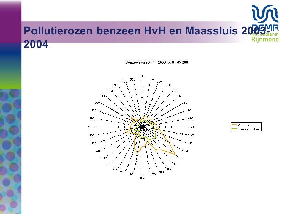Pollutierozen benzeen HvH en Maassluis 2003-2004